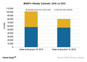 uploads/2016/04/BNSF-Carloads41.png