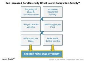 uploads///can increased sand intensity offset lower completion activity