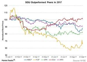 uploads///sgu outperformed peers in