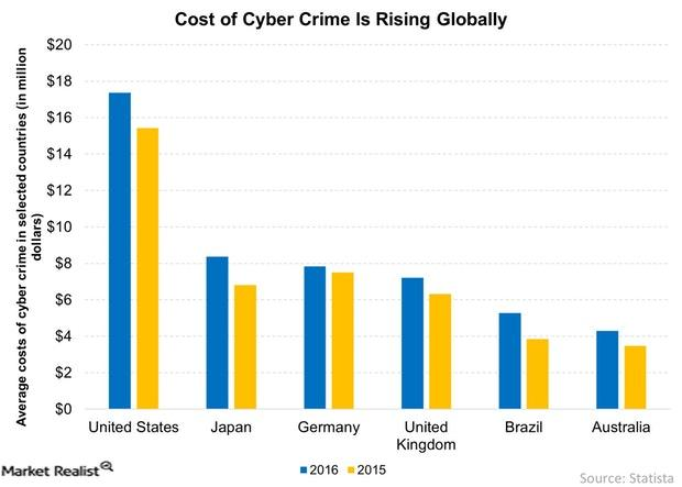 uploads///Cost of Cyber Crime Is Rising Globally