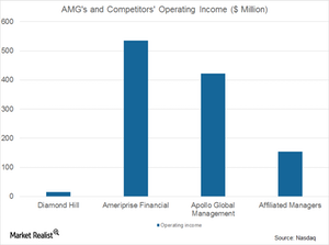 uploads/2017/07/AMG-and-comp.-operating-income-1.png