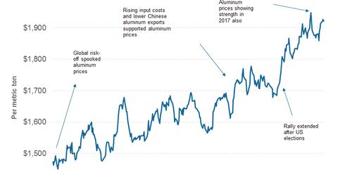 uploads/2017/04/part-2-aluminum-prices-2-1.png
