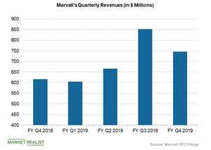 uploads///marvell revenues