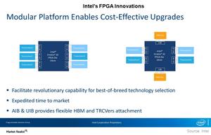 uploads///A_Semiconductors_INTC_FPGA innovations