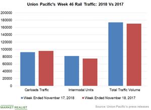 uploads/2018/11/Chart-4-UNP-1.png