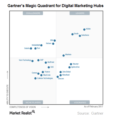 uploads///digital marketing hubs