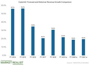 uploads/2019/05/cyberark-revenue-growth-1.png