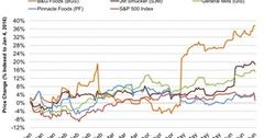 uploads///Stock Performance of BG Foods and Peers