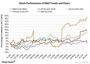uploads/2016/06/Stock-Performance-of-BG-Foods-and-Peers-2016-06-27-1.jpg