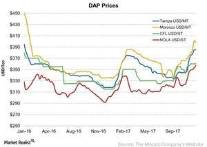 uploads/2017/12/DAP-Prices-2017-12-09-1.jpg