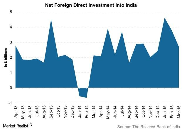 uploads///Net Foreign Direct Investment into India