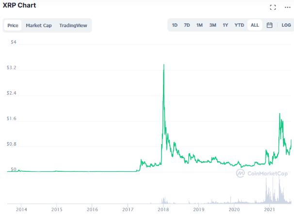 Ripple (XRP) price prediction