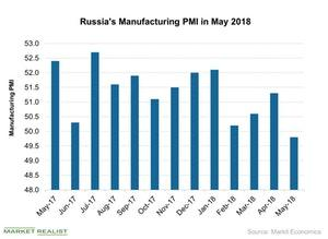 uploads///Russias Manufacturing PMI in May