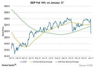 uploads///eep fell  percent on jan