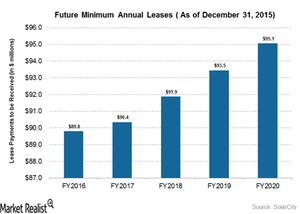 uploads///future minimum annual leases