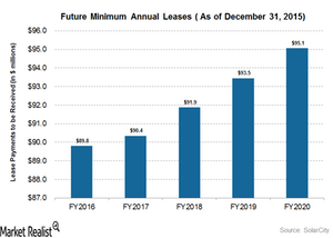 uploads/2016/04/future-minimum-annual-leases1.png