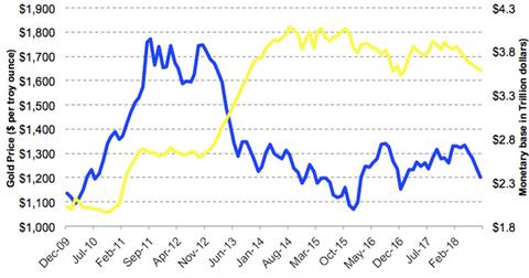 uploads/2018/09/gold-vs-QE-1.png
