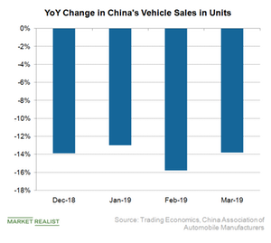 uploads///A_Semiconductors_China vehicle sales