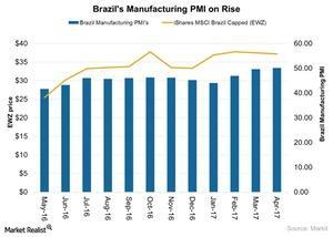 uploads/2017/05/Brazils-Manufacturing-PMI-on-Rise-2017-05-10-1.jpg