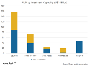 uploads///Janus and Henderson AUM by investment capabilities