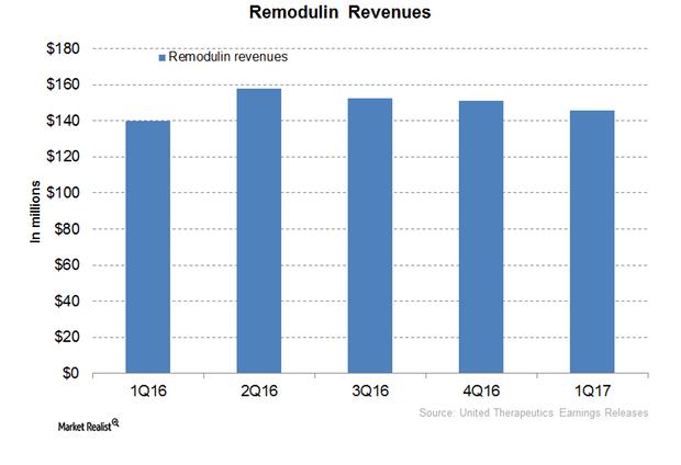 uploads///Remodulin Revenue