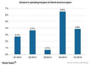 uploads/2015/07/Amazon-NA-operating-margins.png