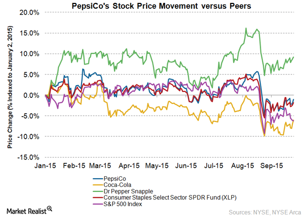 uploads///PepsiCo stock price Q