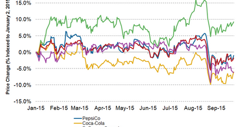 uploads/2015/09/PepsiCo-stock-price-3Q151.png
