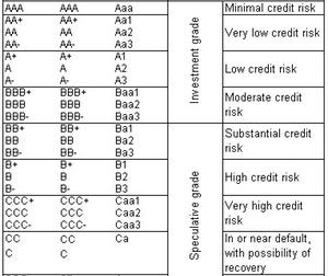 uploads/2014/12/sovereign-rating-scale1.jpg