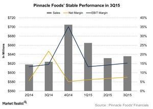 uploads/2015/11/Pinnacle-Foods-Stable-Performance-in-3Q15-2015-11-031.jpg
