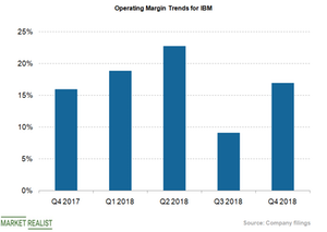 uploads/2018/10/operating-margin-2-1.png