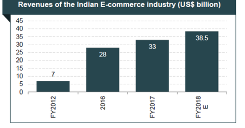 uploads/2018/12/part-6-india-retail-1.png
