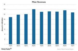 uploads/2017/06/Chart-006-Revenues-2-1.jpg