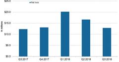 uploads///SGMO net loss