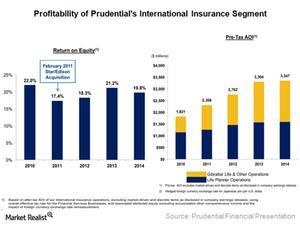 uploads/2015/03/14.1-Int-Ins-Profitability1.png