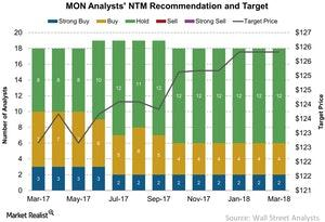uploads/2018/03/MON-Analysts-NTM-Recommendation-and-Target-2018-03-14-1.jpg