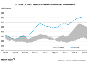 uploads/2016/05/us-crude-oil-stocks101.png