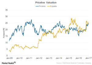 uploads/2017/03/Priceline-Valuation-1.png