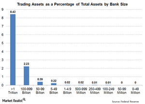 uploads/// Trading Assets by Bank Size