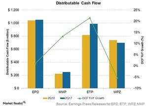 uploads/2017/08/distributable-cash-flows-1.jpg