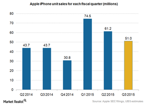 uploads/2015/07/Apple-iPhone-sales_Q2-20151.png
