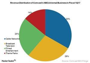 uploads///Comcast nbcuniversal revs distribution