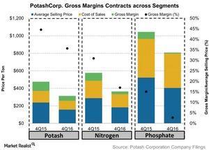 uploads/2017/01/PotashCorp-Gross-Margins-Contracts-across-Segments-2017-01-26-1.jpg
