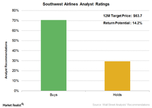 uploads///Southwest Airlines Analyst ratings