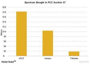 uploads/2016/01/Telecom-Spectrum-Bought-in-FCC-Auction-971.jpg
