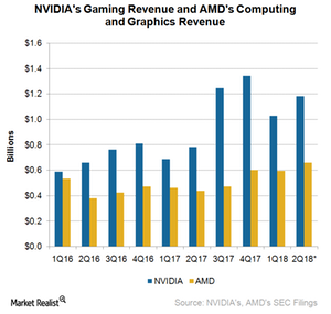 uploads///A_NVDA_Q gaming Revenue estimate