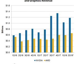 uploads/2017/08/A11_NVDA_2Q18-gaming-Revenue-estimate-1.png
