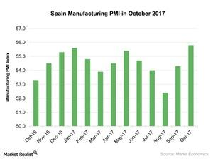 uploads///Spain Manufacturing PMI in October
