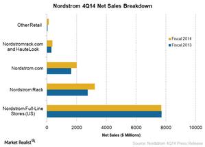 uploads/2015/03/Net-Sales-Breakdown1.png
