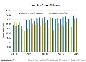 uploads/2015/11/Iron-ore-shipments21.png